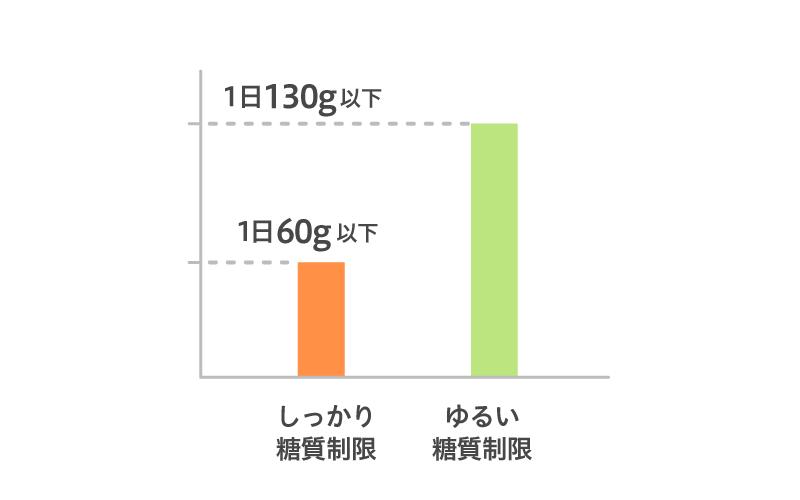 糖質制限は60g~130g